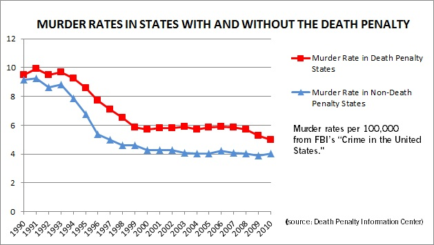 Death penalty and capital punishment