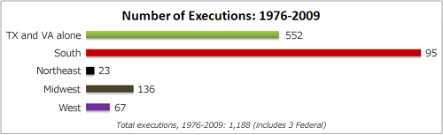 Executions by Region